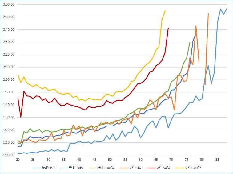日本ハーフマラソンランキング 全体の傾向